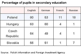 PAIiIZ Secondary Ed data
