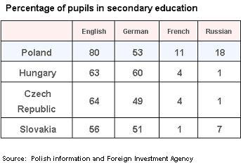 PAIiIZ Secondary Ed data