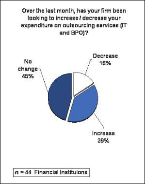 Financial-Institutions-Outsourcing-Plans
