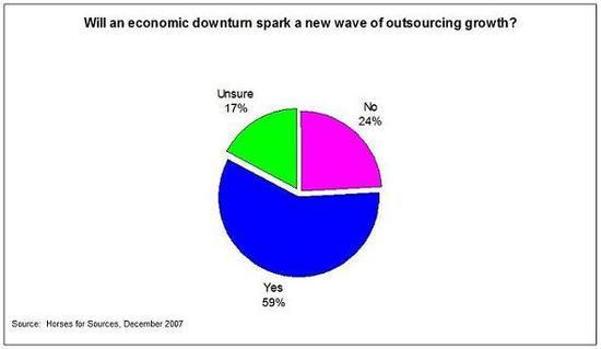 Poll_december_2007_3